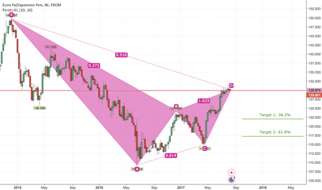EURJPY: Short EURJPY Longterm Bearish Gartley Formation 700+ Pips