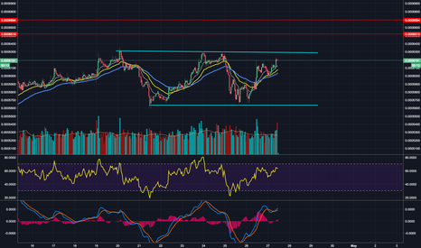 WAVESBTC: Waves about to breakout - WAVES:BTC Analysis.