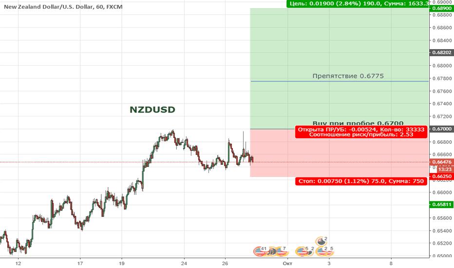 NZDUSD: NZDUSD. Цена находиться в широкой коррекции