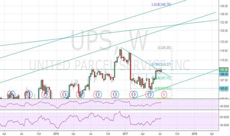 UPS: $UPS Breakout