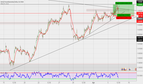 GBPAUD: Potential Long Set up
