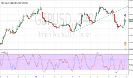 GBPUSD: short term bullish