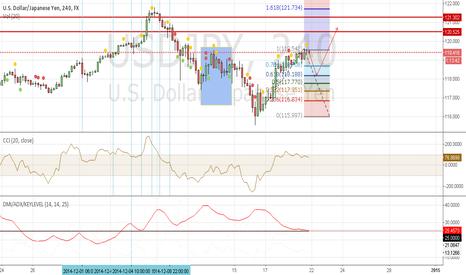 USDJPY: Short term down trend