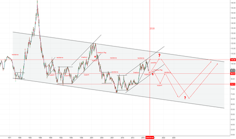 DXY: WHATS UP WITH DXY???