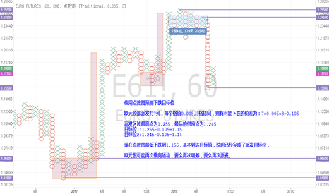E61!: 欧元派发已经接近目标位