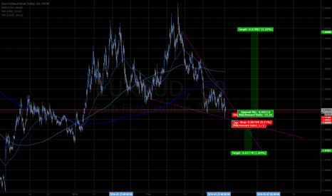 EURAUD: EURAUD 1hr 1mo descending wedge