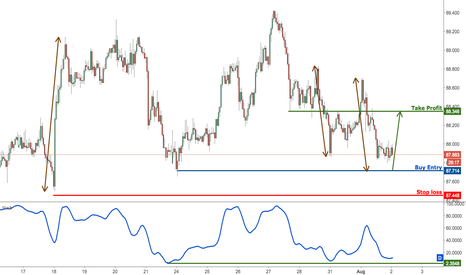 AUDJPY: AUDJPY profit target reached perfectly, prepare to buy