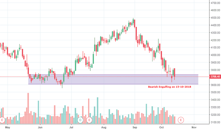 ULTRACEMCO: Short Ultra Tech Cement for target of 3600
