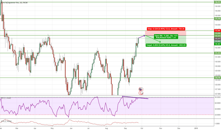 EURJPY: EURJPY Downward Prediction