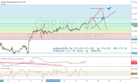 GBPJPY: oh