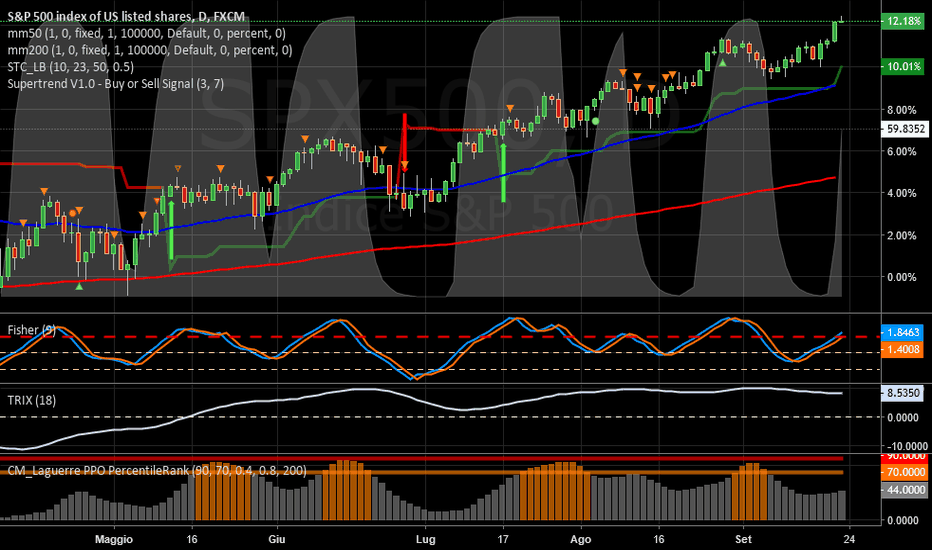 SPX500: SPX 500   -   Good con qualche neo