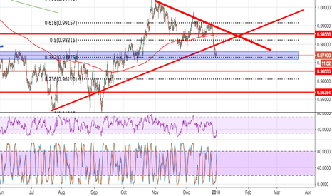 USDCHF: Buy to .9850