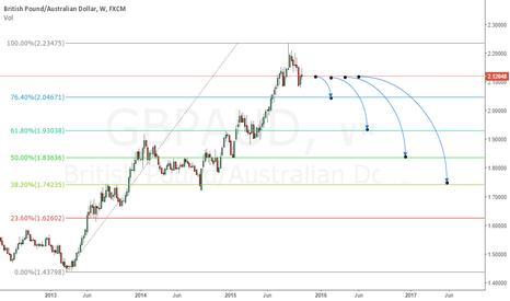 GBPAUD: Fibonacci Target Level