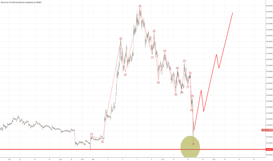 BCCUSD: We are still bullish