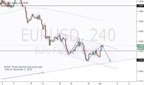 EURUSD: EURUSD - Short Opportunity