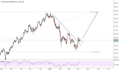 TVSMOTOR: LONG swing trade