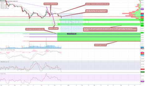 BTCUSD: Will classic EMAs predict another large drop? A mid term look.