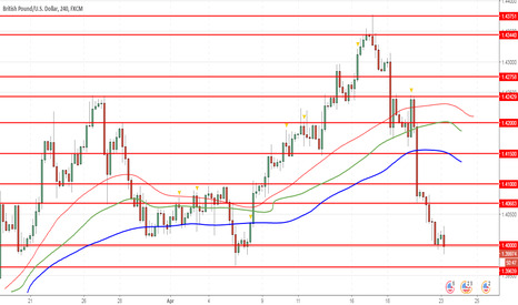 GBPUSD: GBP/USD: the pound remains under pressure