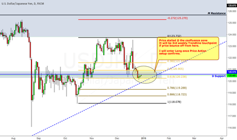 USDJPY: Awaits Price Action setup to trigger Long setup