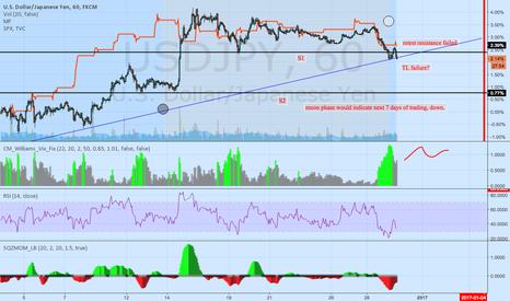 USDJPY: usdjpy S&P overlay
