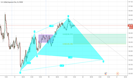 USDJPY: USD/JPY Idea (15min)