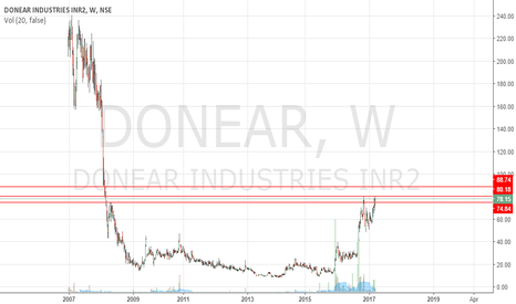 DONEAR: Donear -Long above 88