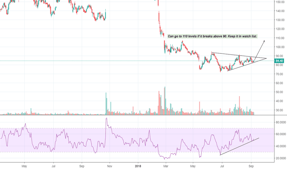 PNB: PNB - Keep it in watch list. 110 on cards.