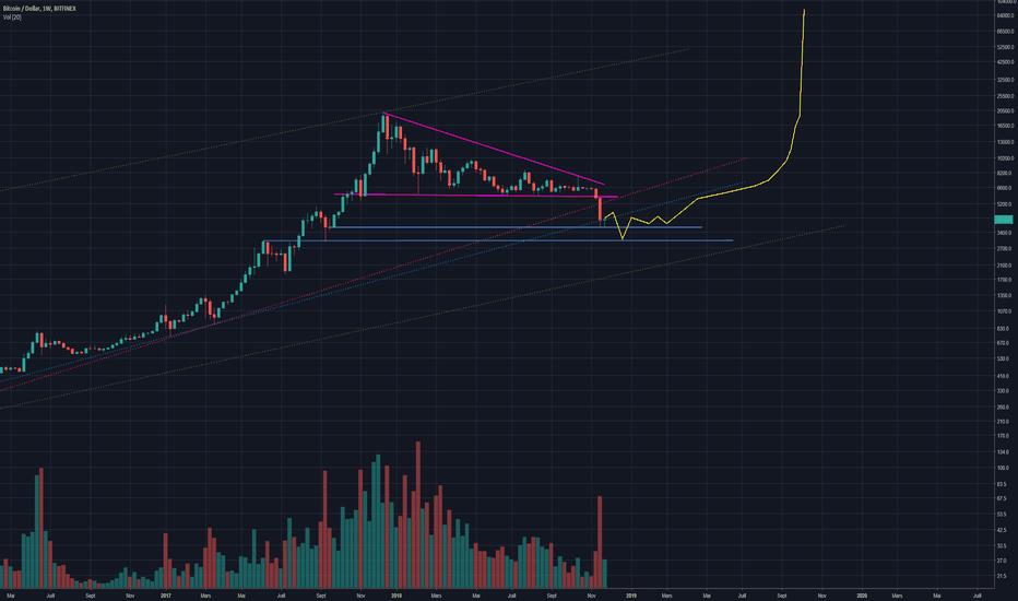 BTCUSD: BTC USD - 2019