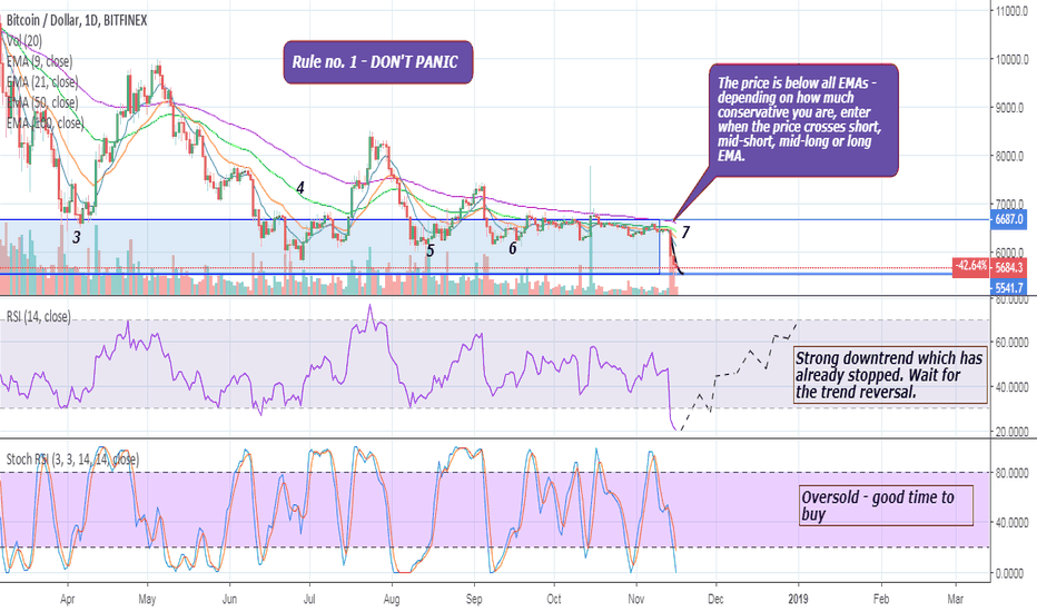 BTCUSD: BTC – rule no.1 – DON'T PANIC. We won't fall lower! Here is why.