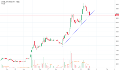 MIRCELECTR: MIRCELECTR bullish from trend line