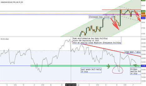 CADJPY: CADJPY - Due for a correction