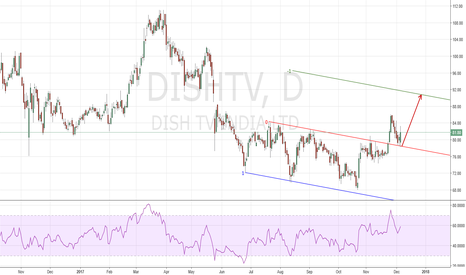 DISHTV: Action/Reaction long good RR ratio