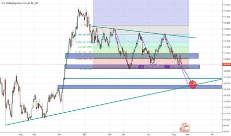 USDJPY: USD/JPY - along the EUR/JPY