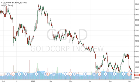 GG: Gold could soon make for a good investment