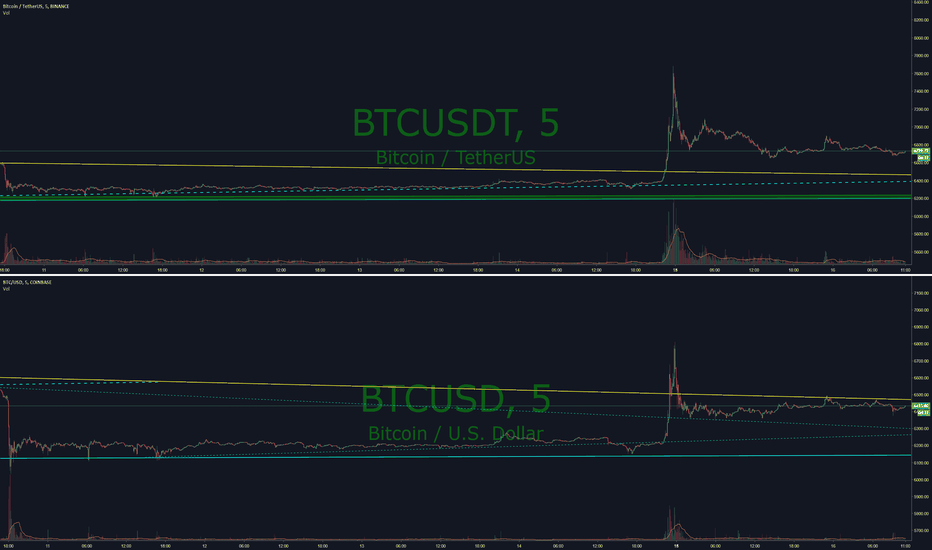 BTCUSDT: A chart example of the difference between Tether and USD vs BTC