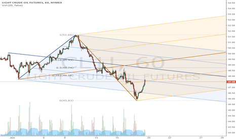CL1!: Crude OIL UP and Down Forks with Fib retracement