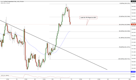 USDJPY: Look for Buy signal for Great Move on USDJPY
