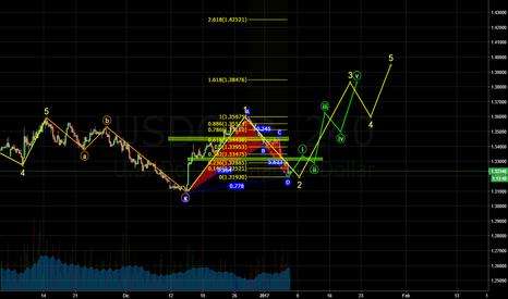 USDCAD: USDCAD 4H Elliott Waves