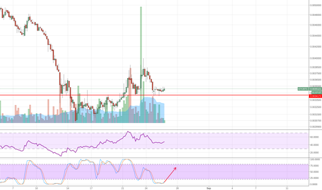ETCBTC: ETC support held nicely, trend intact.