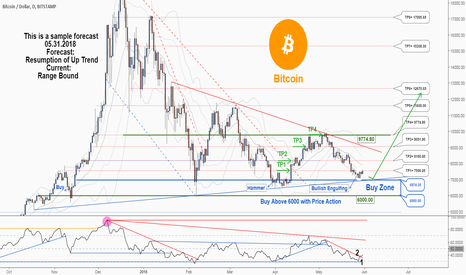BTCUSD: A Bullish Engulfing Pattern is formed in Bitcoin daily chart