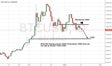 BTCUSD: BTCUSD Seems a drop toward 11000