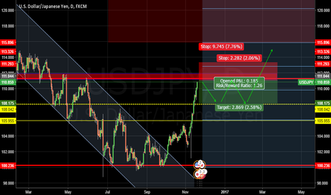 USDJPY: Strong resistance in111.293