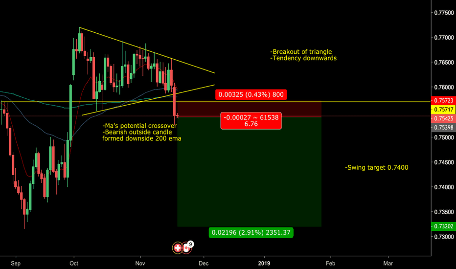 CADCHF: CAD/CHF Sell