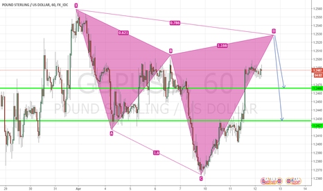GBPUSD: Possible Bearish Cypher Pattern in GBP