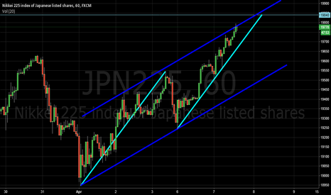 JPN225: NK225 target 19840