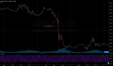 GBPUSD: Homework TrendDay example