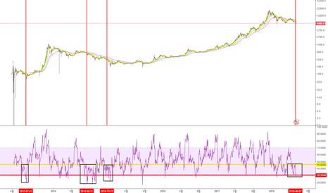 BTCUSD: 역대 비트코인 RSI 흐름을 통해 예상해볼수있는 흐름분석