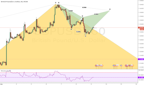 GBPUSD: Bearish cypher GBPUSD in 1h-chart