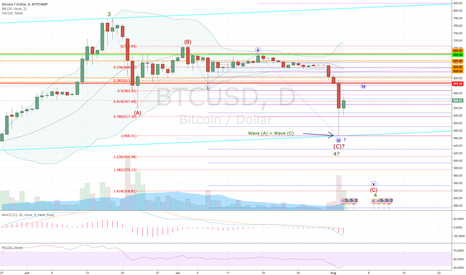 BTCUSD: Bitcoin - Clarity begins to emerge
