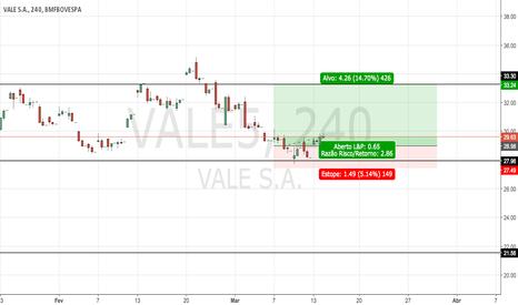 VALE5: Compra na vale com base no suporte